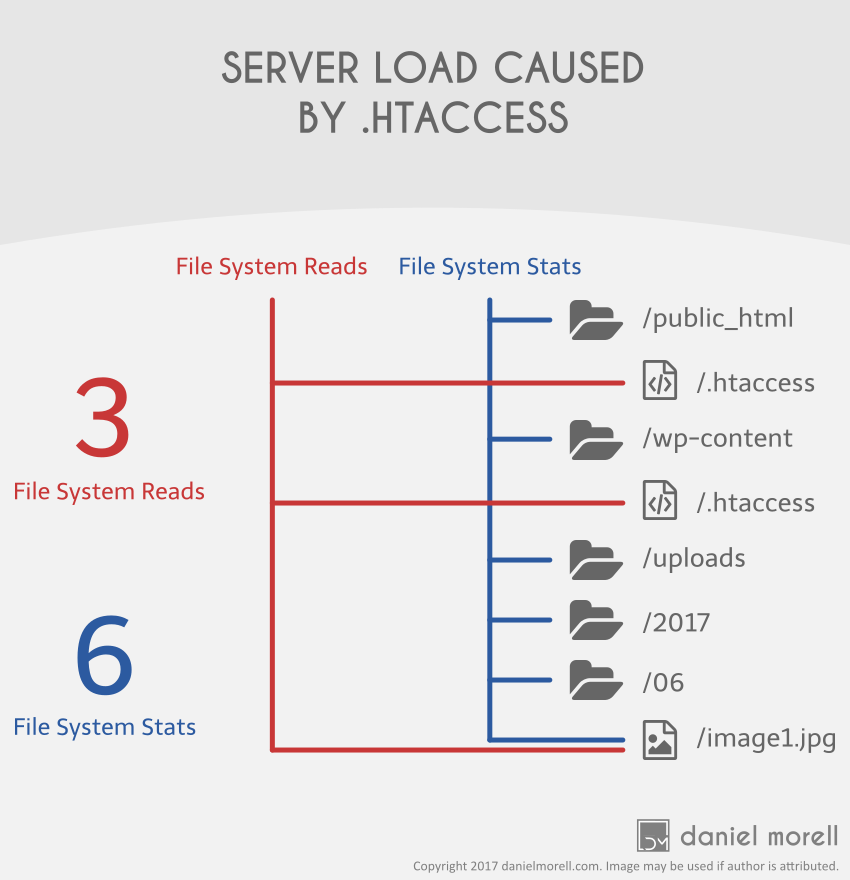 Server load caused by two .htaccess files on a server. Results in 3 file system reads and 6 file system stats.