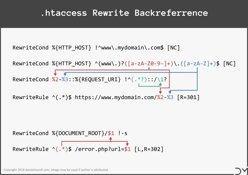 Image showing two examples of the three kinds of backreferences in rewrite rules.