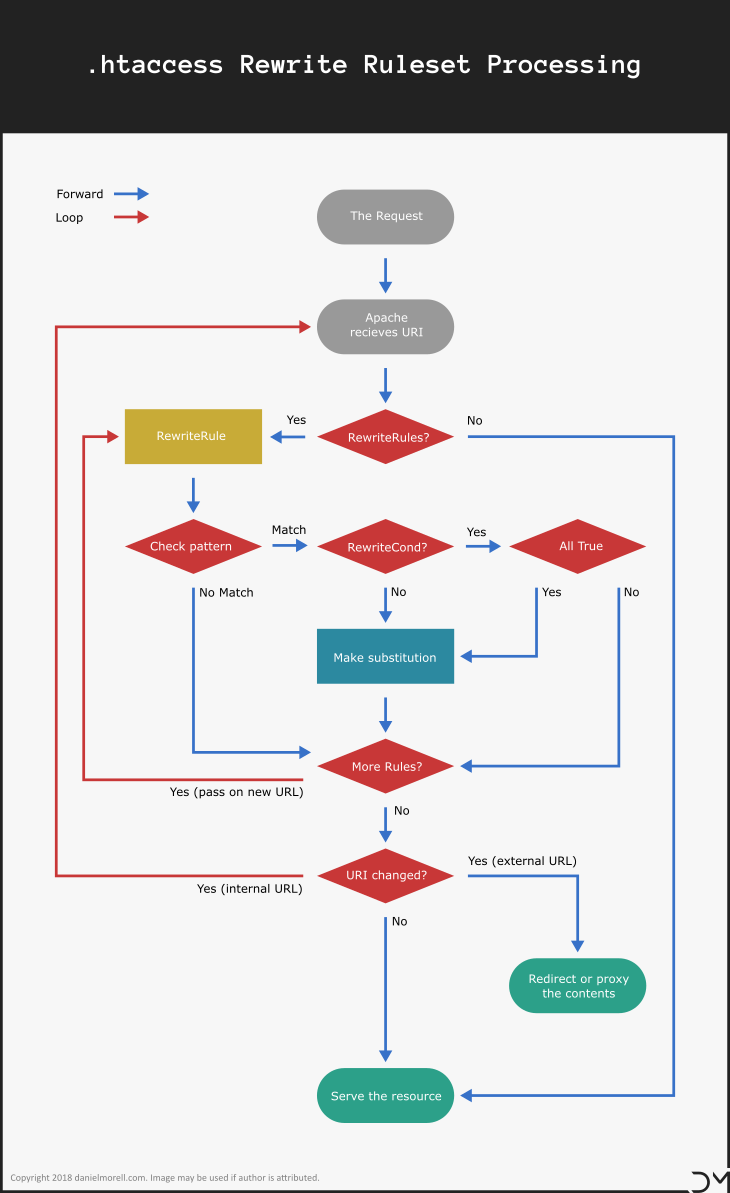 Flowchart showing how rewrite rules are processed by mod_rewrite.